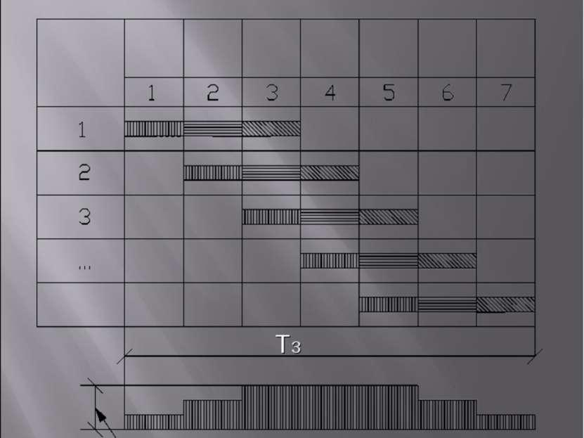 Т3 В - Поточный