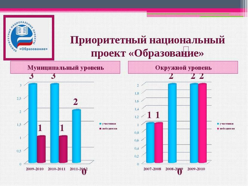 Приоритетный национальный проект «Образование» Муниципальный уровень Окружной...