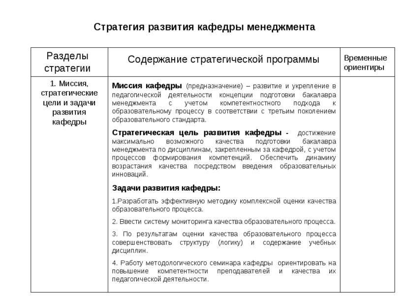 Стратегия развития кафедры менеджмента Разделы стратегии Содержание стратегич...