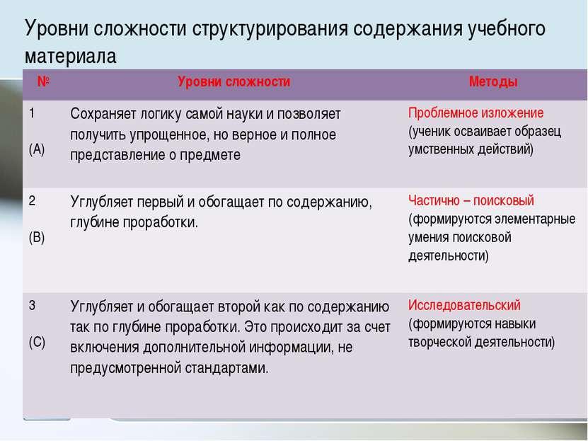 Уровни сложности структурирования содержания учебного материала № Уровни слож...