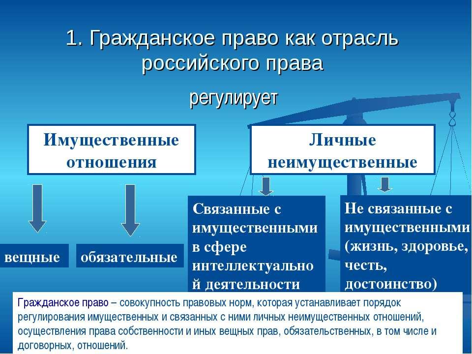 1. Гражданское право как отрасль российского права регулирует Имущественные о...
