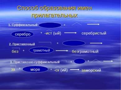 Способ образования имен прилагательных 1. Суффиксальный + серебро + -ист (ый)...