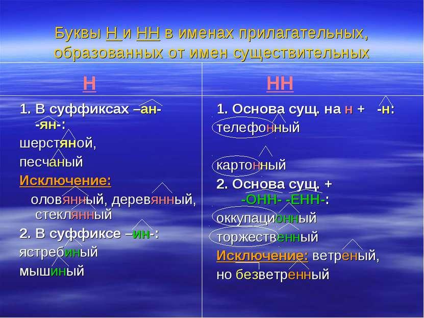 Буквы Н и НН в именах прилагательных, образованных от имен существительных 1....