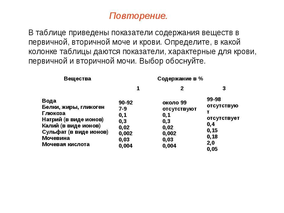 В таблице приведены показатели содержания веществ в первичной, вторичной моче...