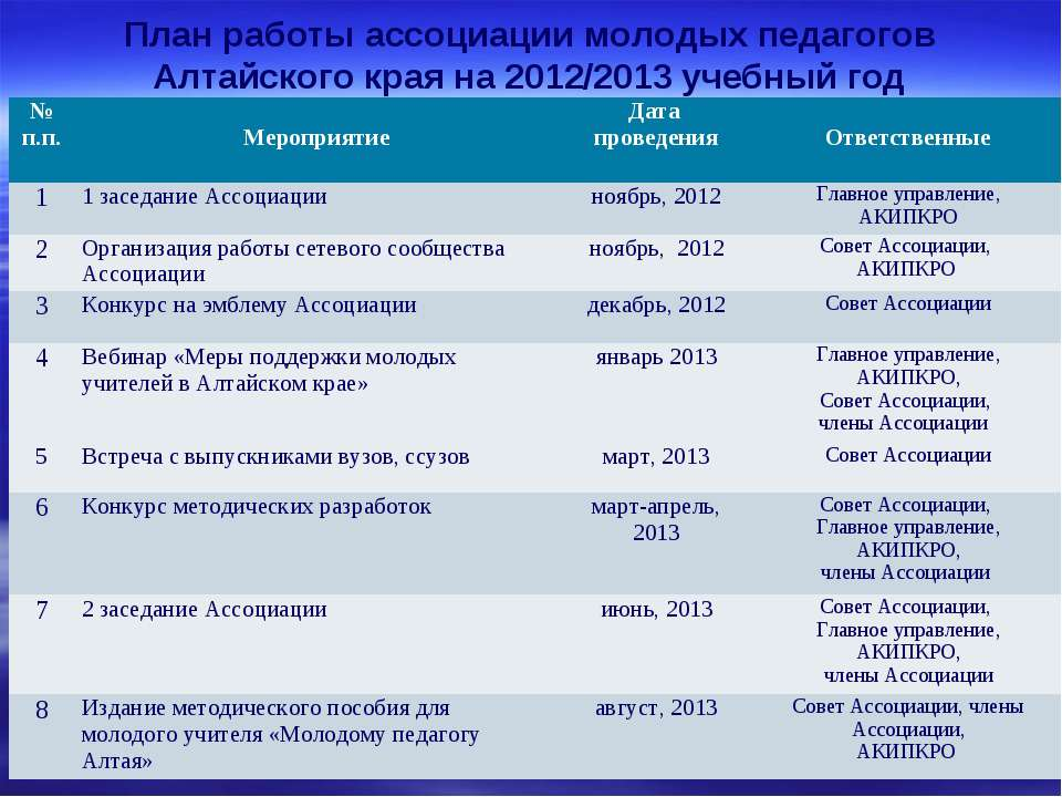 План работы ассоциации молодых педагогов Алтайского края на 2012/2013 учебный...