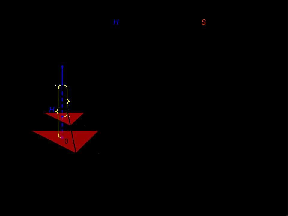 V. Объем треугольной пирамиды с высотой H и площадью основания S. H x x [0;H]...