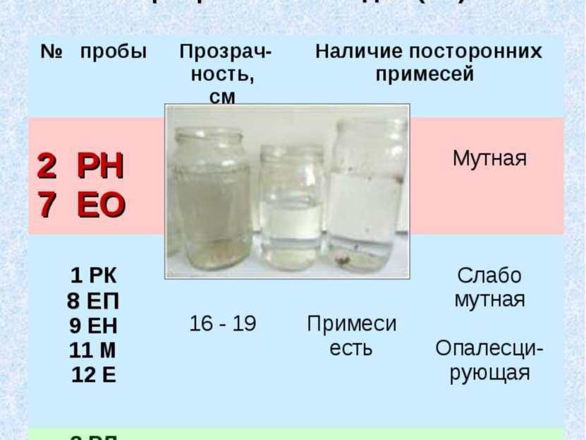 Результаты определения прозрачности, мутности воды визуально-колориметрически...