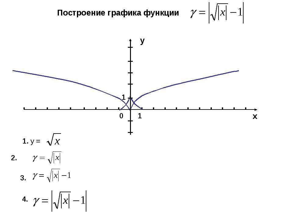 х 1 0 1 у Построение графика функции 1. у = 2. 3. 4.