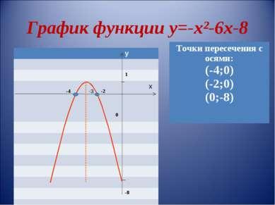 График функции у=-х²-6х-8 у 1 -4 -3 -2 0 х -8 Точки пересечения с осями: (-4;...