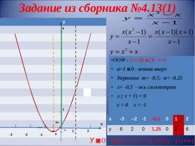 Задание из сборника №4.13(1) У ˃ 0 при х ϵ (-∞;-1) (0;1) (1;+∞) у 6 1 -0,5 х ...
