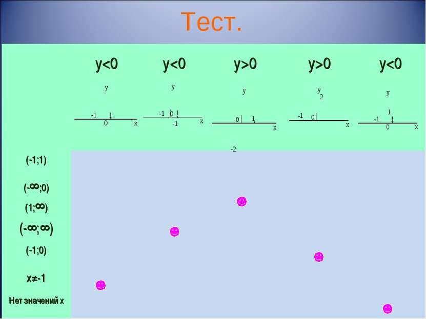 Тест. (-1;1) (-∞;0) (1;∞) (-∞;∞) (-1;0) х≠-1 Нет значений х у0 у