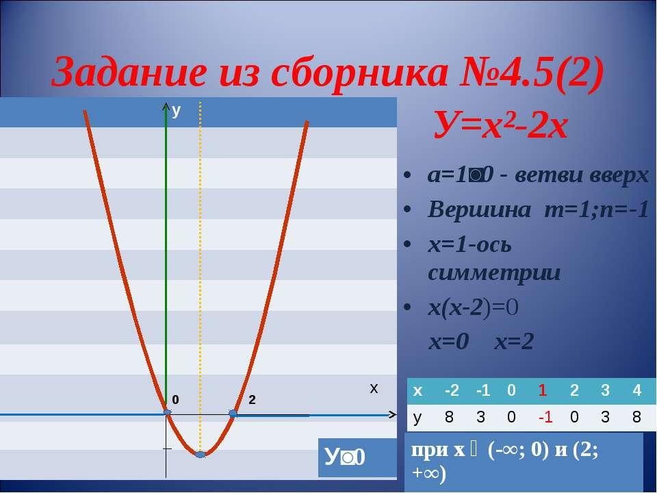 Задание из сборника №4.5(2) У=х²-2х а=1˃0 - ветви вверх Вершина m=1;n=-1 х=1-...
