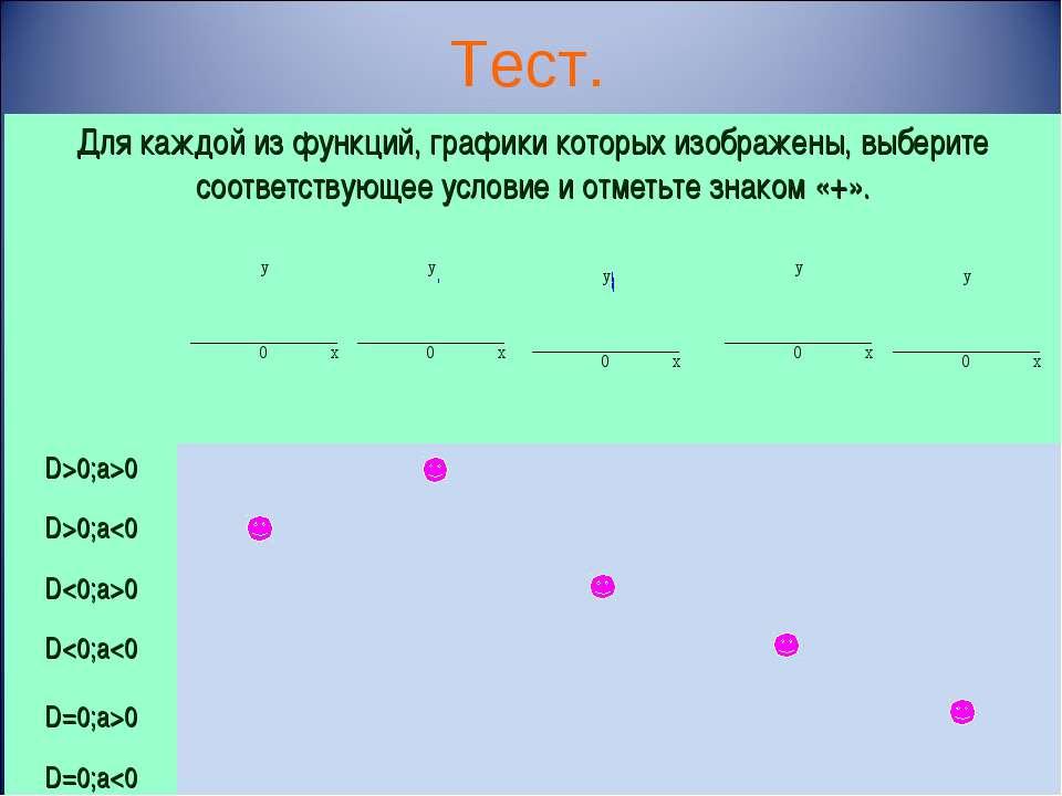 Тест. Для каждой из функций, графики которых изображены, выберите соответству...