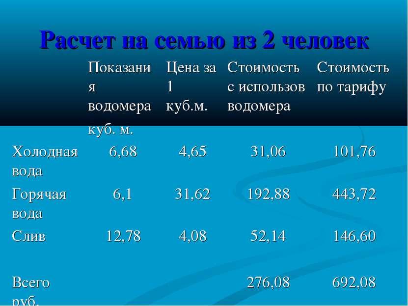 Расчет на семью из 2 человек Показания водомера куб. м. Цена за 1 куб.м. Стои...