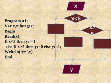 Program a1; Var x,y:integer; Begin Read(x); If x5 then y:=0 else y:=1; Writel...