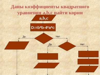 Даны коэффициенты квадратного уравнения a,b,c найти корни a,b,c D:=b*b-4*a*c ...