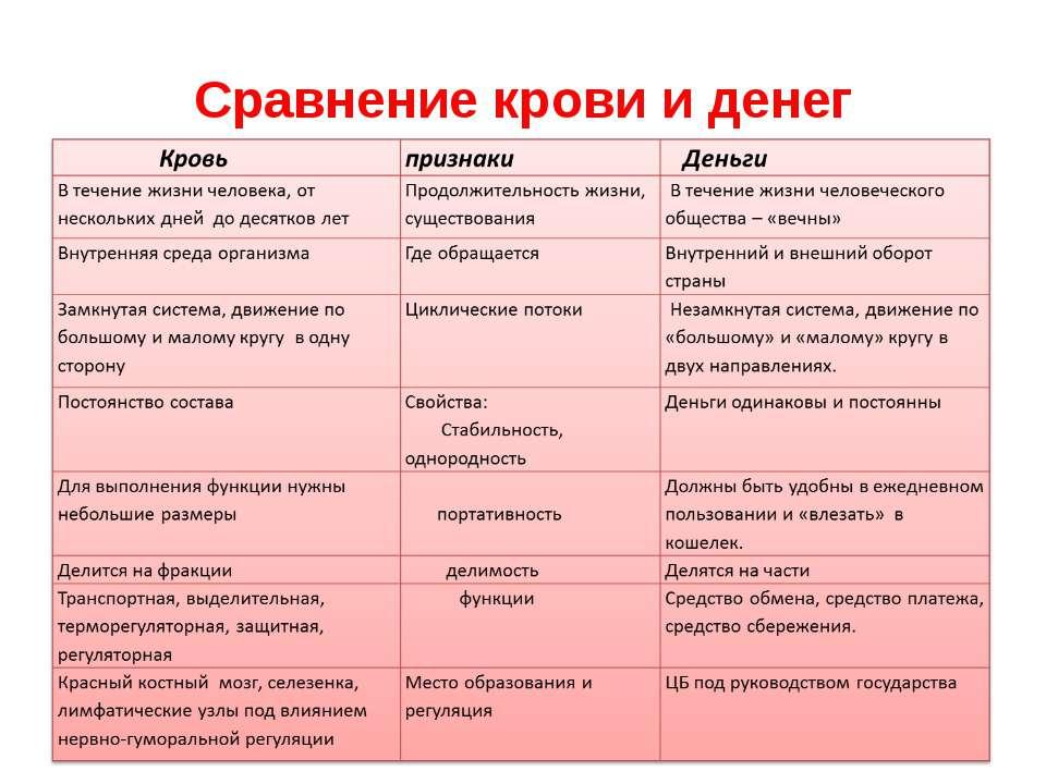 Сравнение крови и денег