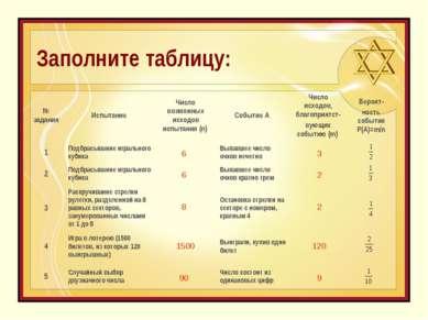 Заполните таблицу: 6 6 8 1500 90 3 2 2 120 9 № задания Испытание Число возмож...