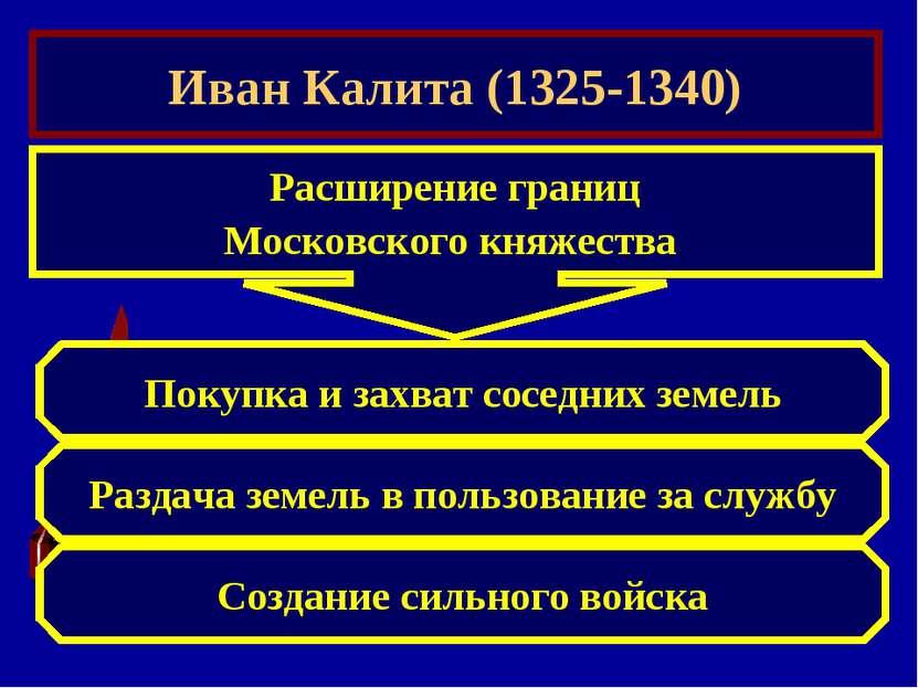 Иван Калита (1325-1340) Расширение границ Московского княжества Покупка и зах...