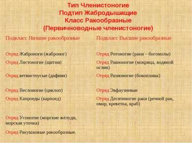 Тип Членистоногие Подтип Жабродышащие Класс Ракообразные (Первичноводные член...
