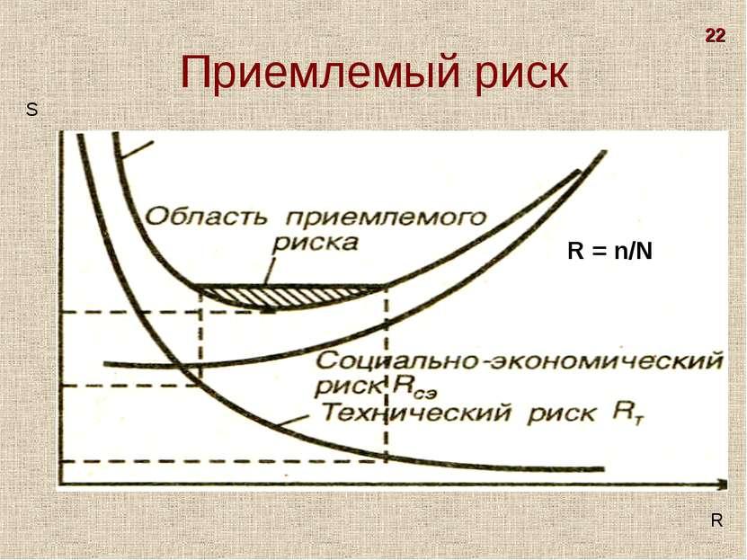 Приемлемый риск S R R = n/N 22