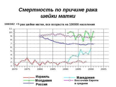 Смертность по причине рака шейки матки Израиль Молдавия Россия Македония Вост...