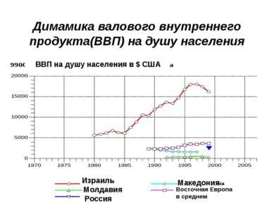 Димамика валового внутреннего продукта(ВВП) на душу населения Израиль Молдави...