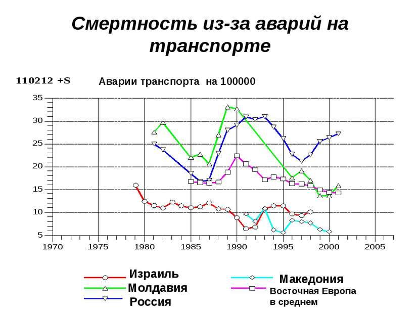 Смертность из-за аварий на транспорте Израиль Молдавия Россия Македония Восто...