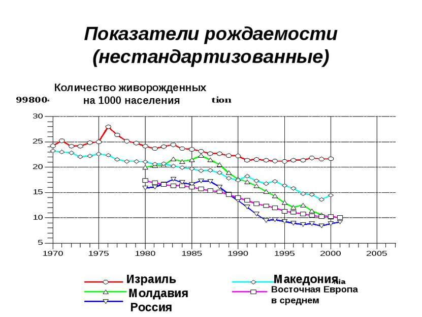 Показатели рождаемости (нестандартизованные) Израиль Молдавия Россия Македони...