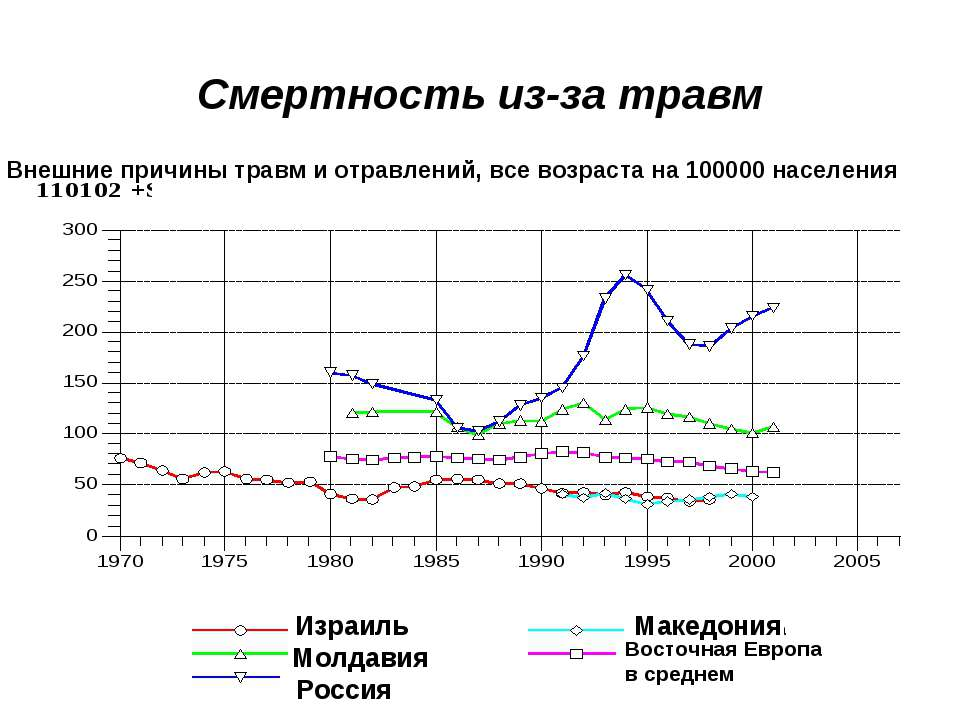 Смертность из-за травм Израиль Молдавия Россия Македония Восточная Европа в с...