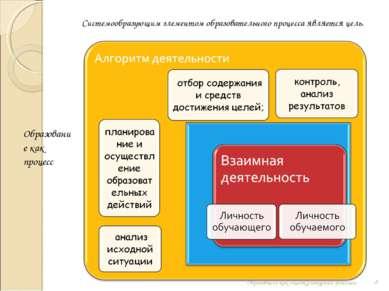 Системообразующим элементом образовательного процесса является цель. * Образо...