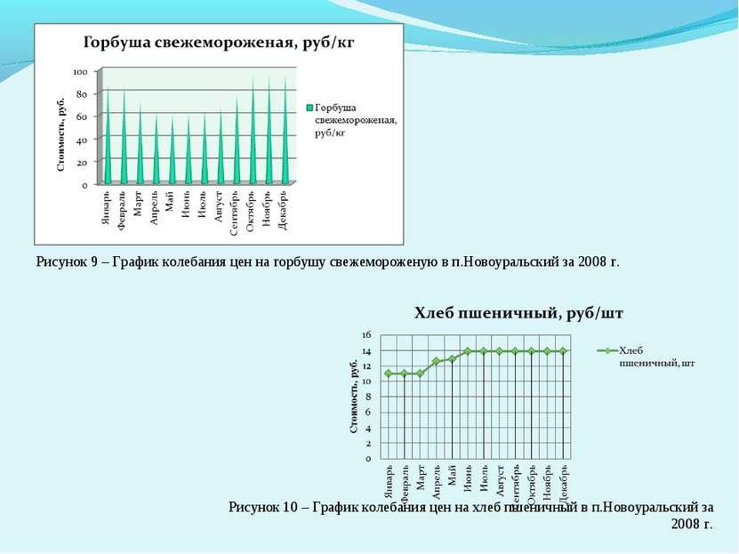 Рисунок 9 – График колебания цен на горбушу свежемороженую в п.Новоуральский ...