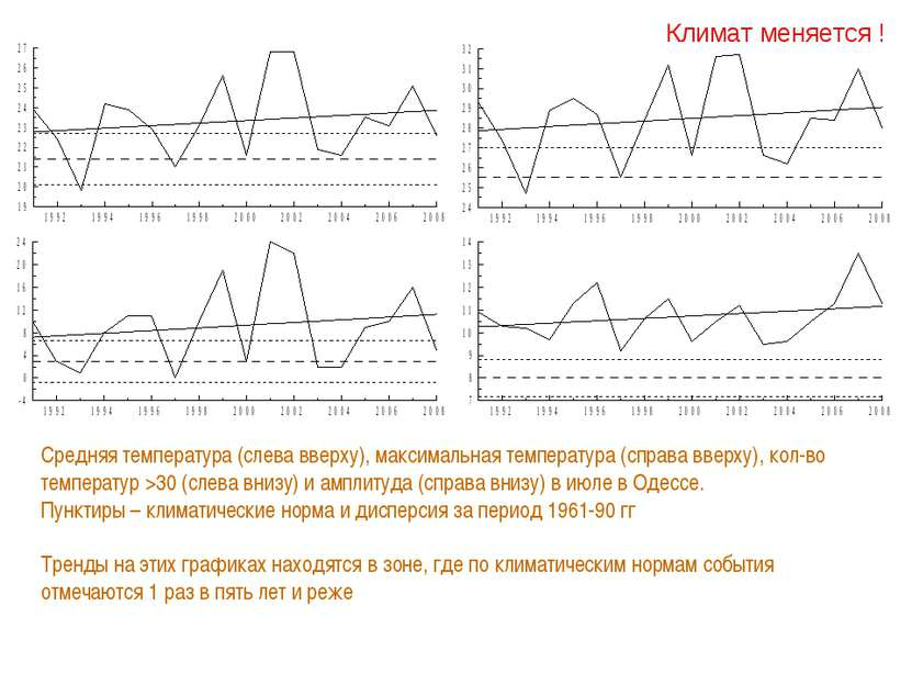 Климат меняется ! Средняя температура (слева вверху), максимальная температур...