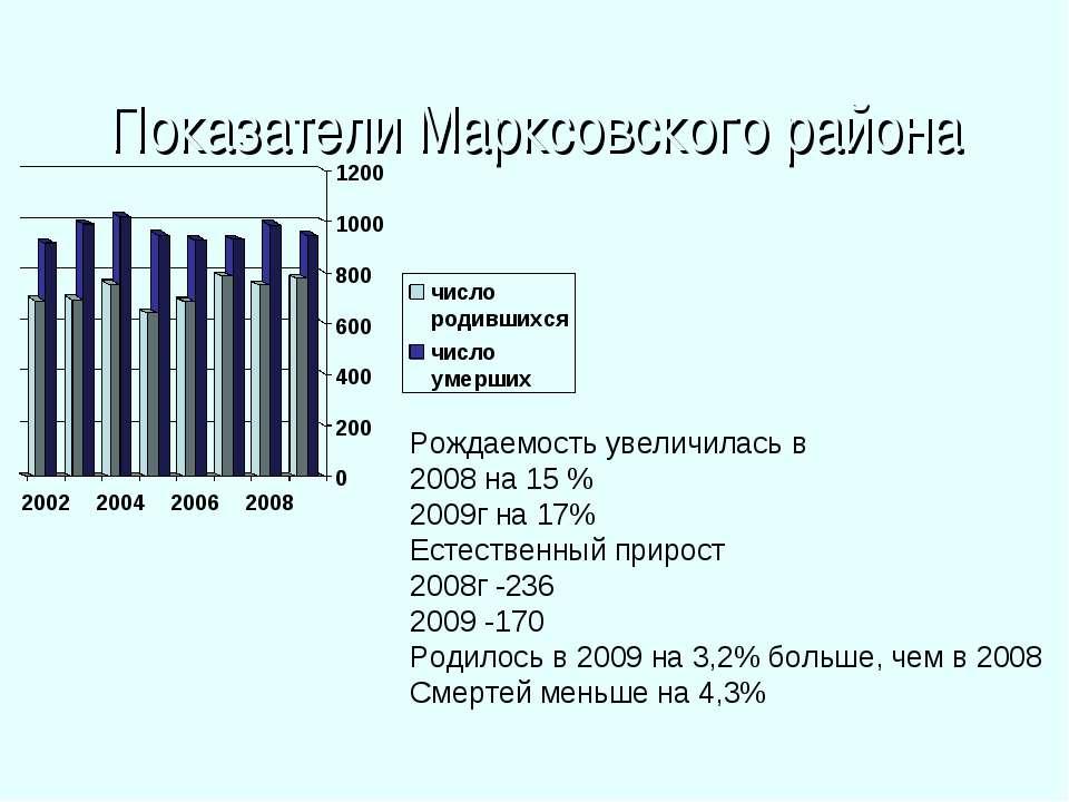 Показатели Маркcовского района Рождаемость увеличилась в 2008 на 15 % 2009г н...