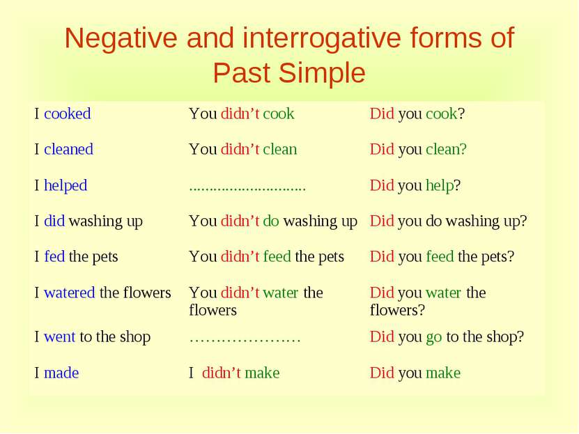 Negative and interrogative forms of Past Simple