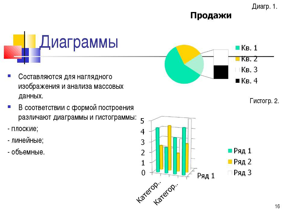 Диаграммы Составляются для наглядного изображения и анализа массовых данных. ...