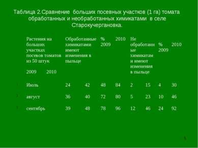 * Таблица 2.Сравнение больших посевных участков (1 га) томата обработанных и ...