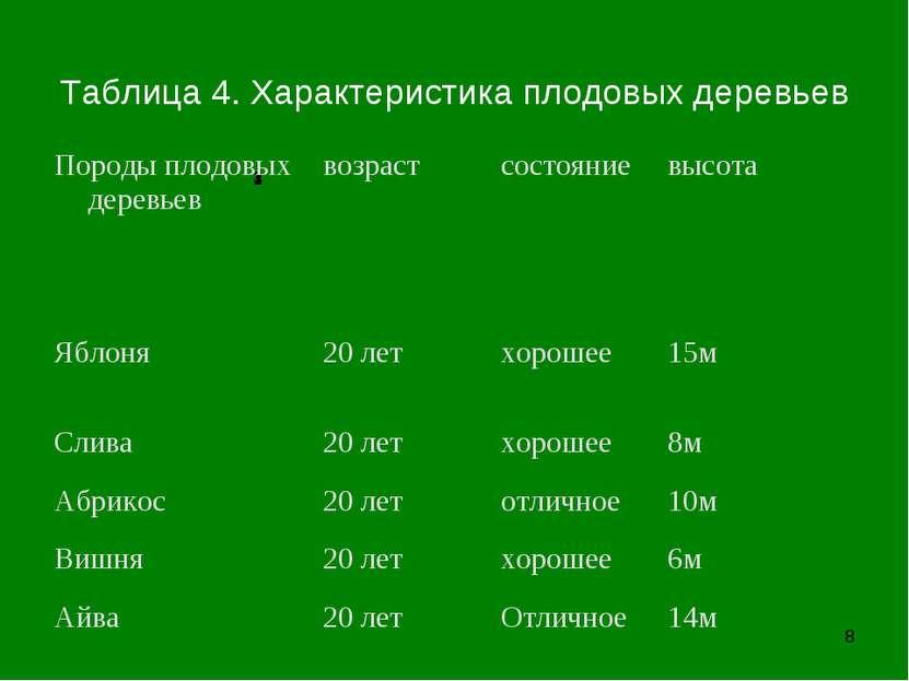 * 1 2 3 4 Таблица 4. Характеристика плодовых деревьев Породы плодовых деревье...