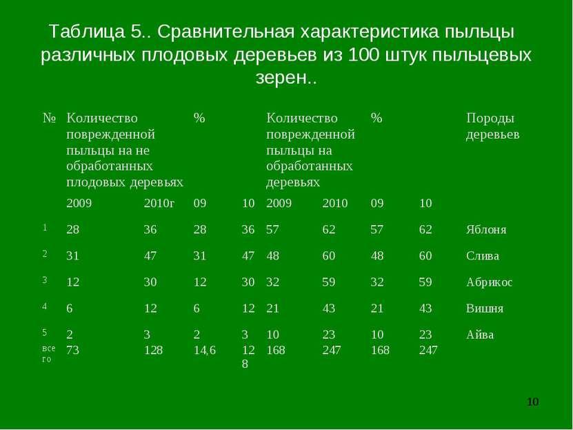 * Таблица 5.. Сравнительная характеристика пыльцы различных плодовых деревьев...
