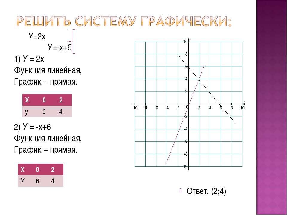 У=2х У=-х+6 1) У = 2х Функция линейная, График – прямая. 2) У = -х+6 Функция ...