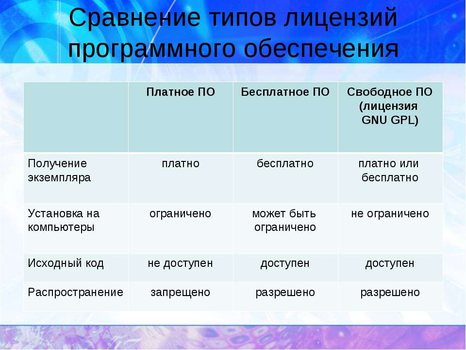 Сравнение типов лицензий программного обеспечения