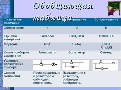 Обобщающая таблица Физические величины Сила тока Напряжение Сопротивление Обо...