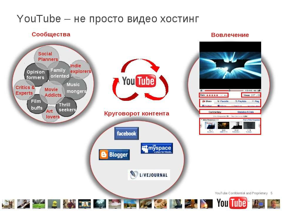 YouTube – не просто видео хостинг * Сообщества Вовлечение Круговорот контента...