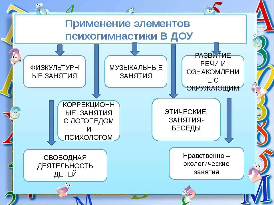 схема занятия в доу фгос