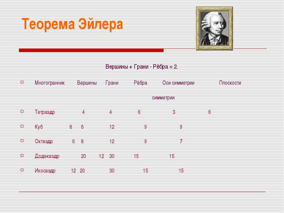 Теорема Эйлера Вершины + Грани - Рёбра = 2. Многогранник Вершины Грани Рёбра ...