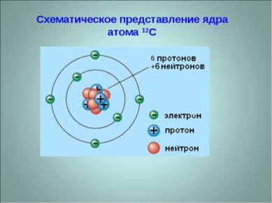 Схематическое представление ядра атома 12C