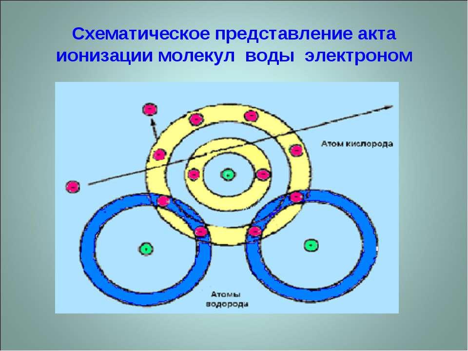 Схематическое представление акта ионизации молекул воды электроном
