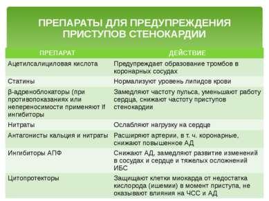 ПРЕПАРАТЫ ДЛЯ ПРЕДУПРЕЖДЕНИЯ ПРИСТУПОВ СТЕНОКАРДИИ ПРЕПАРАТ ДЕЙСТВИЕ Ацетилса...