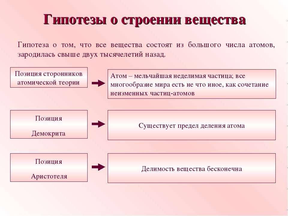 Гипотезы о строении вещества Гипотеза о том, что все вещества состоят из боль...