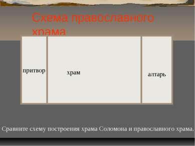 Схема православного храма притвор храм алтарь Сравните схему построения храма...